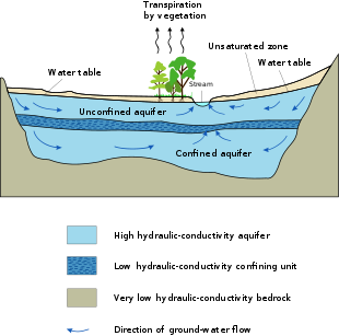 Drawing raindrops water source life. Aquifer wikipedia