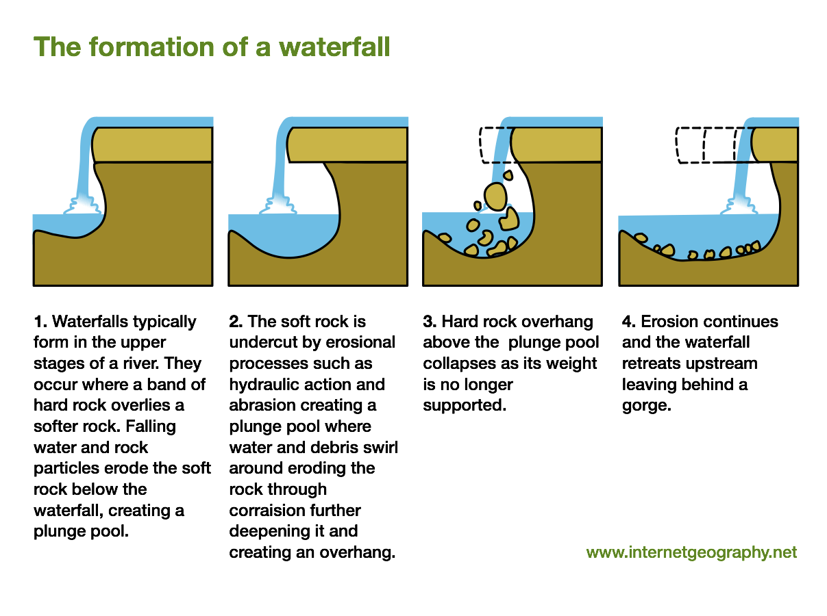 Waterfalls a level geography. Landforms drawing river mouth png library