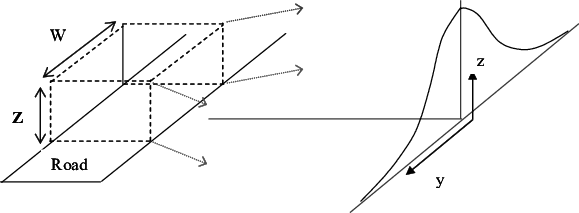 Drawing road. Schematic of the box