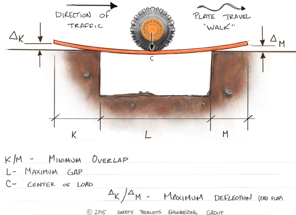 trench drawing diagram  road plate end flap