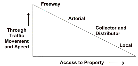 Drawing roads freeway. Hierarchy of wikipedia