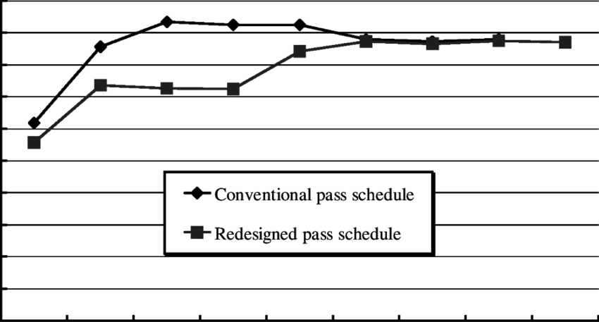 Drawing schedule. Comparison of results the