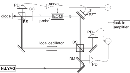 Drawing schematics. Of the setup beams