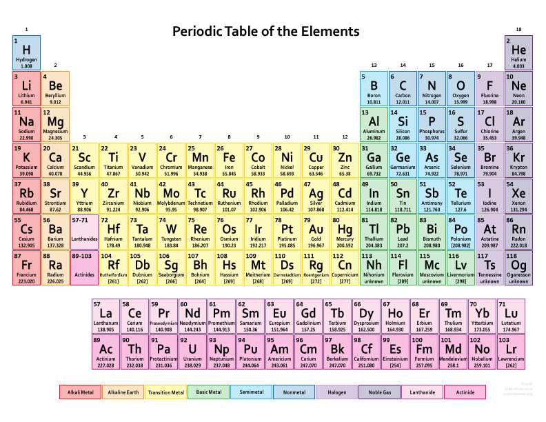 Drawing science element. Free printable periodic tables