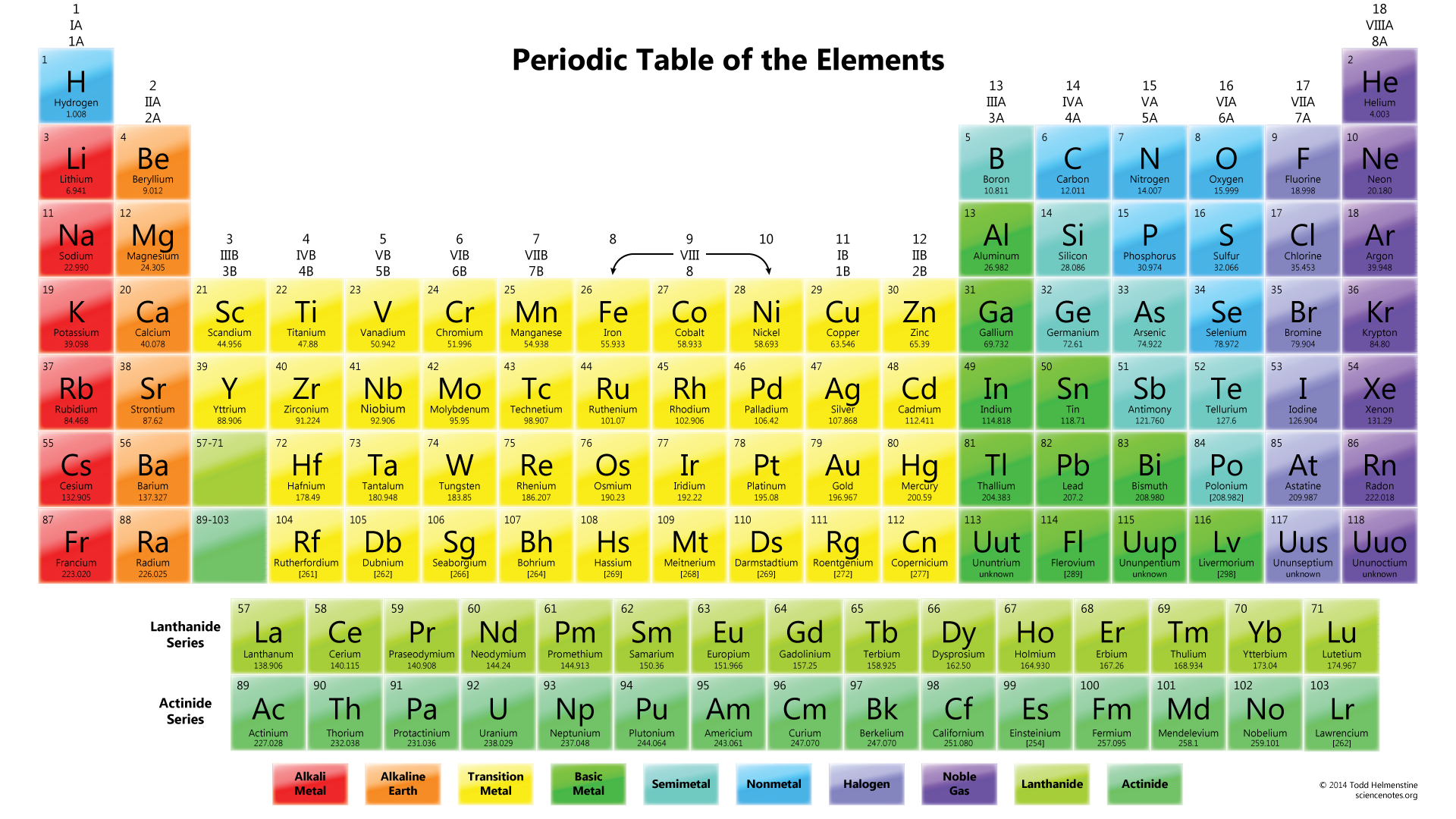Drawing science element. Chemistry for beginners periodic