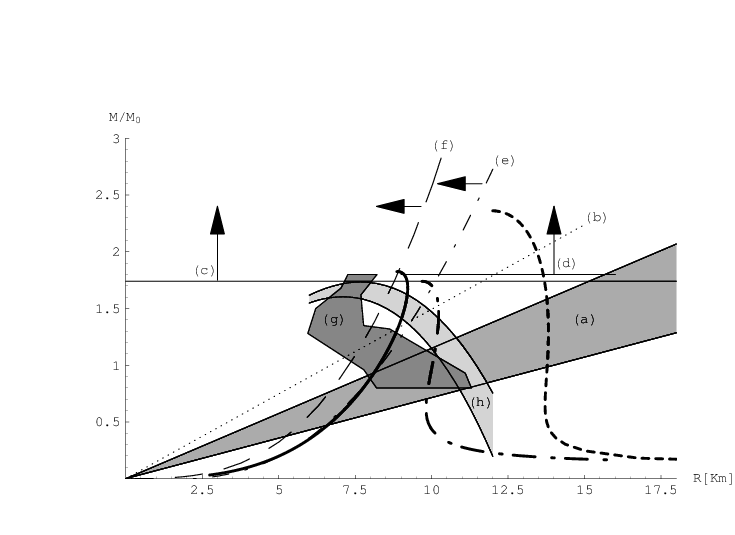 Drawing science observational. Mass radius plane with