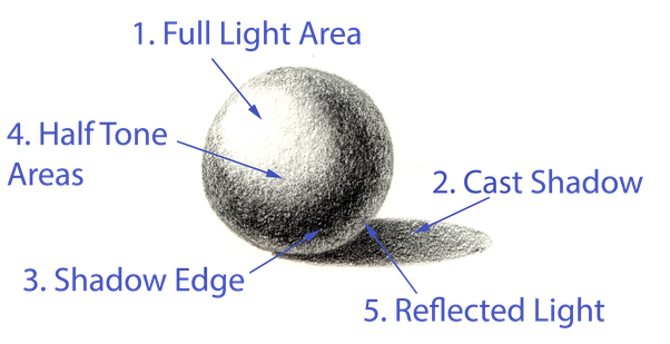 Drawing sphere cast shadow. What s the best
