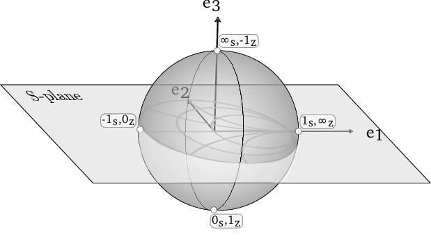 Drawing sphere labeled. The smith chart mapped