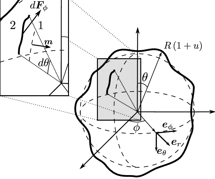 Drawing sphere reference. Parametrization in spherical coordinates