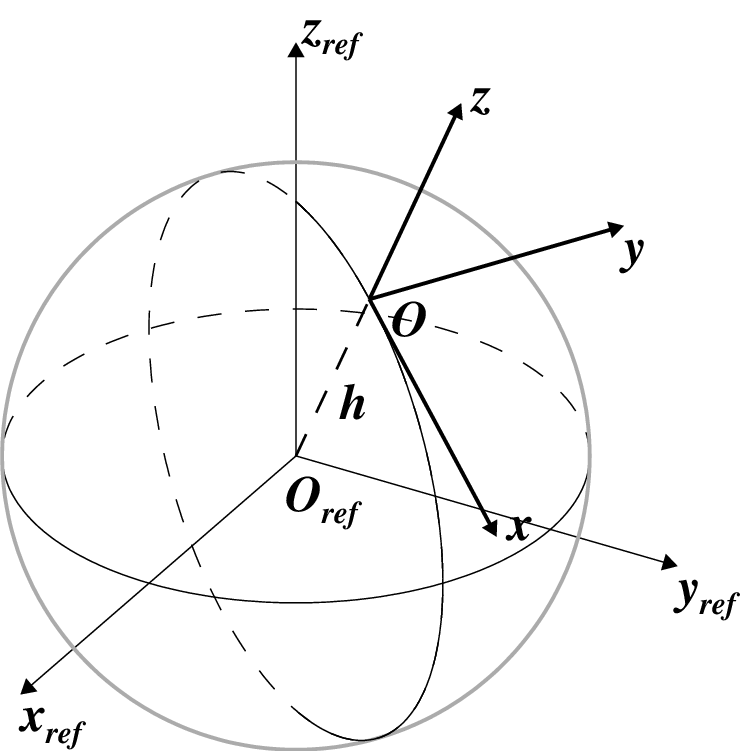 Drawing sphere reference. Schematics of coordinate systems