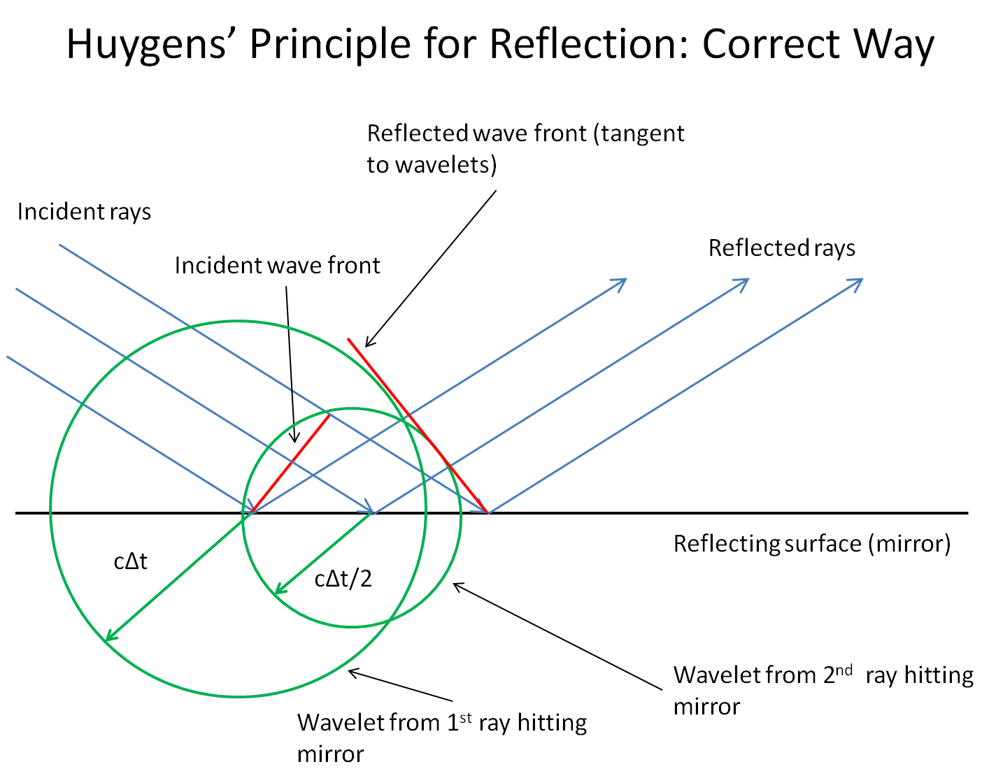 Drawing sphere reflected light. Optics huygens principle during