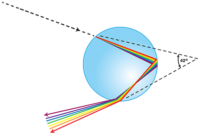 Drawing sphere reflected light. Shows the path of