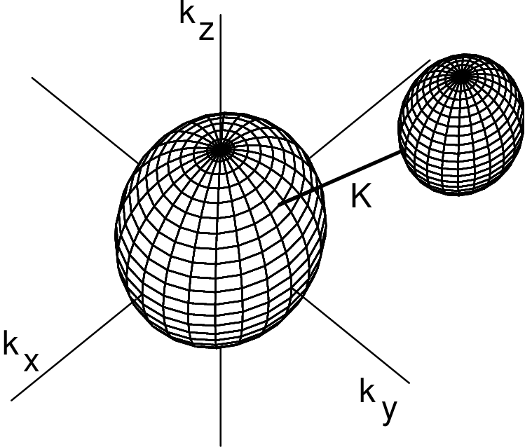 Drawing spheres. The neutron and proton
