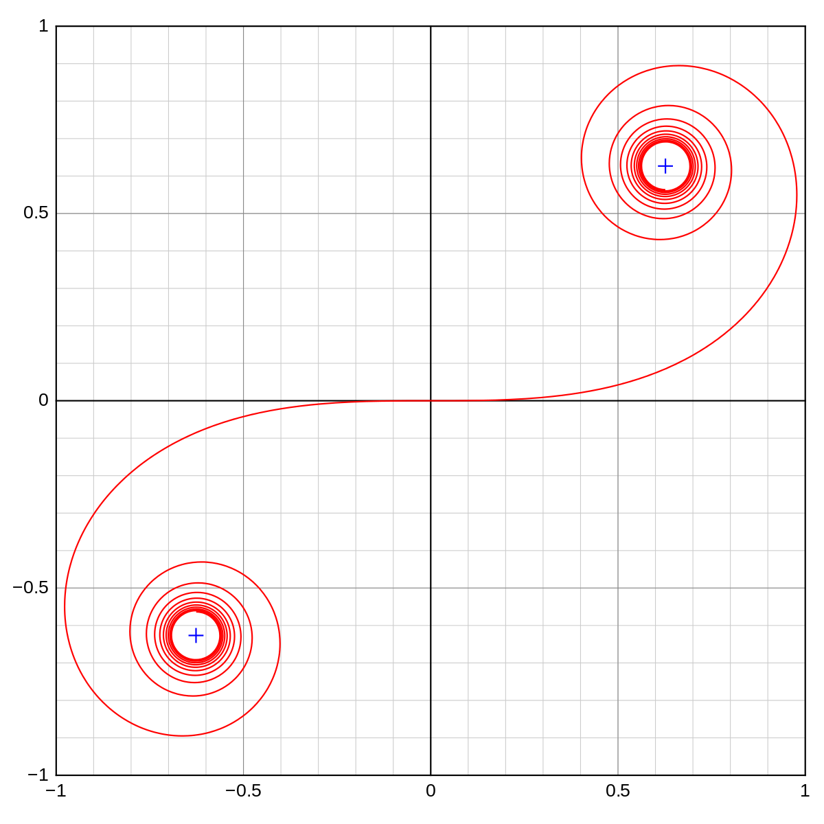 Loop drawing spiral. Euler wikipedia