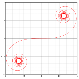 Drawing spirals clothoid. Euler spiral wikipedia