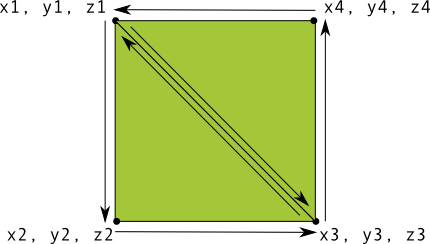 Drawing square. A in opengl es