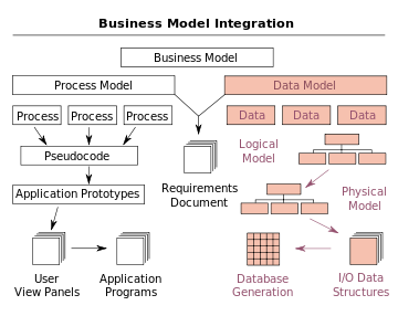 Drawing structures business building. Data model wikipedia overview