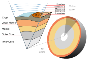 Drawing structures exterior. Structure of the earth