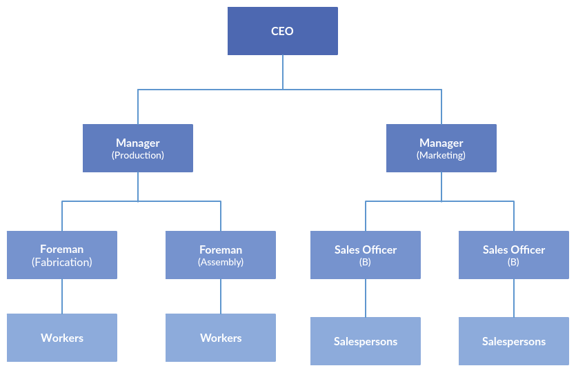 Drawing flowcharts team. Types of organizational charts