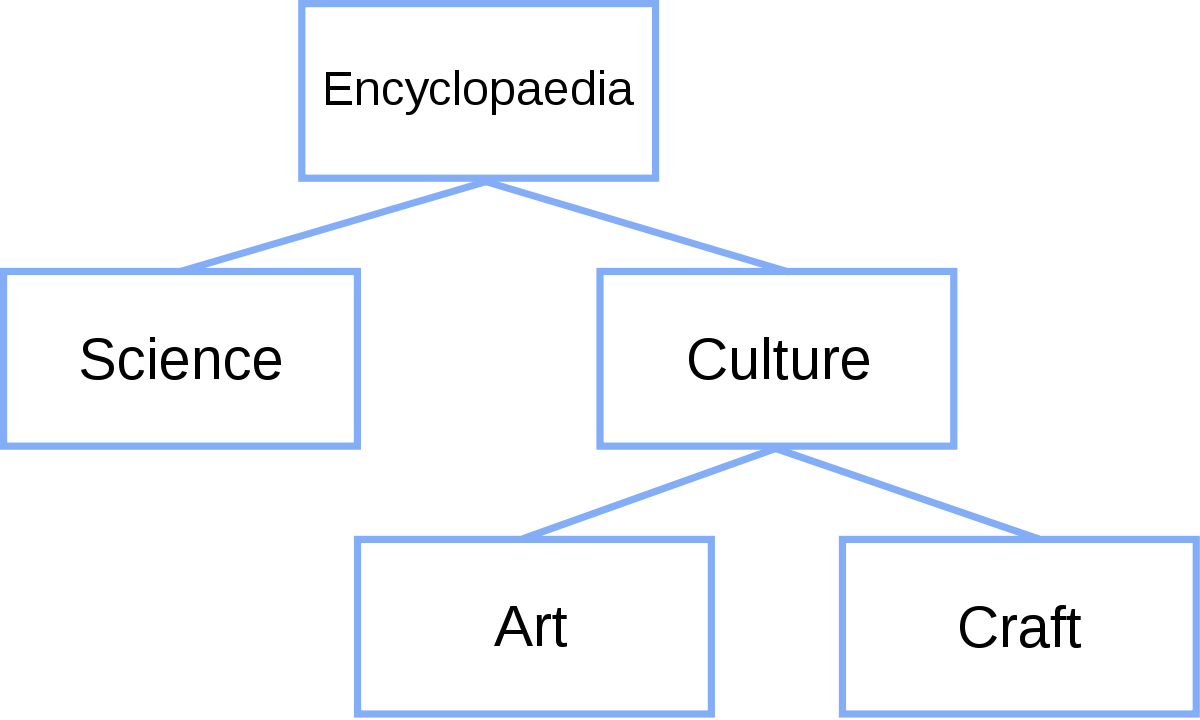 Svg charts nested. Tree structure wikipedia