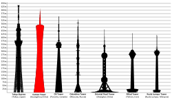 Drawing structures tall building. Canton tower wikipedia comparison