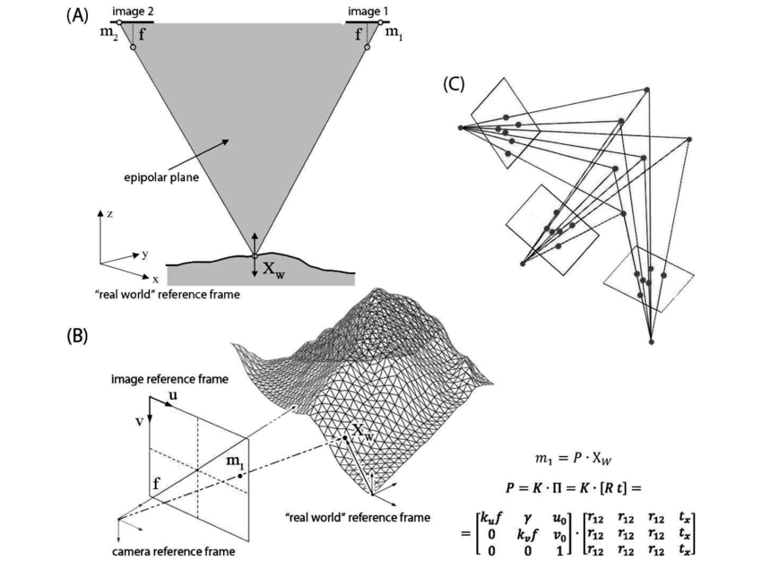 Drawing surfaces alternative. A triangulation of point