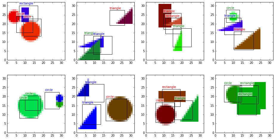 Drawing rectangles plain white background. Object detection with neural