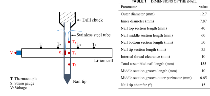 Test drawing figure. Schematic of an inail