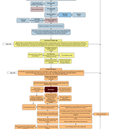 Timeline drawing. Flow chart for