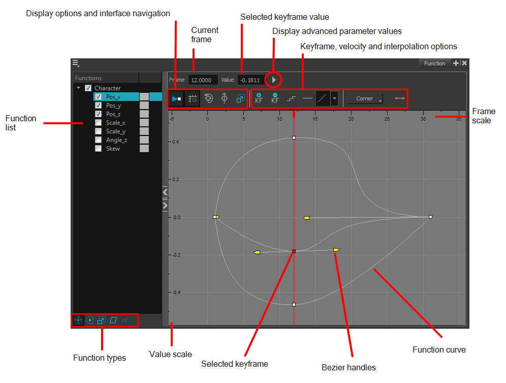 Drawing timelines curved. Harmony draw network documentation