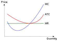 Drawing timeline curved. Cost curve wikipedia graphing