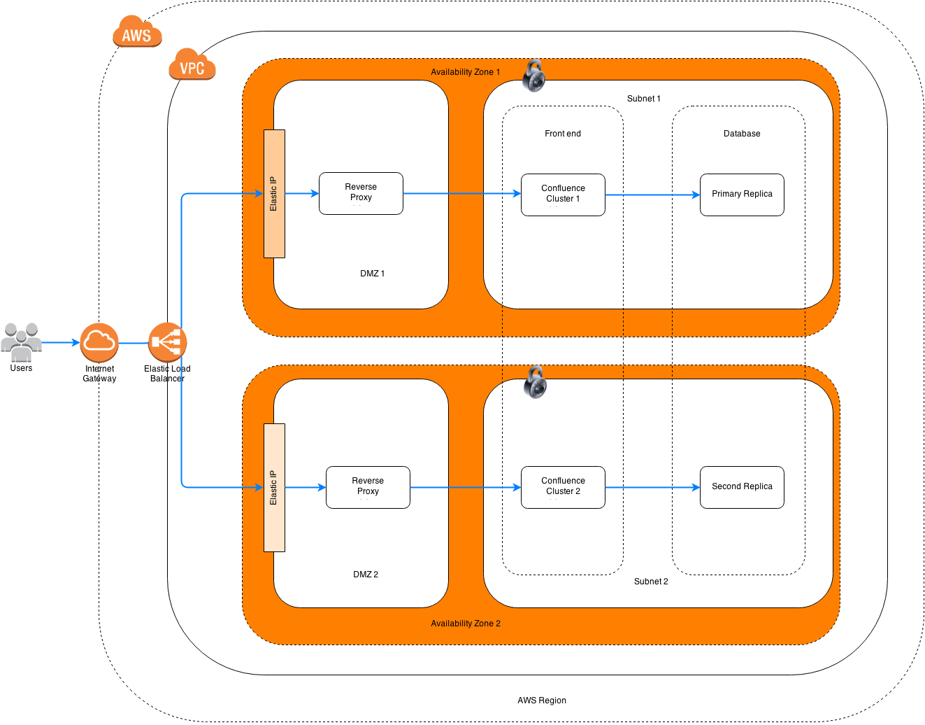 Drawing timeline draw io. Using aws icons to