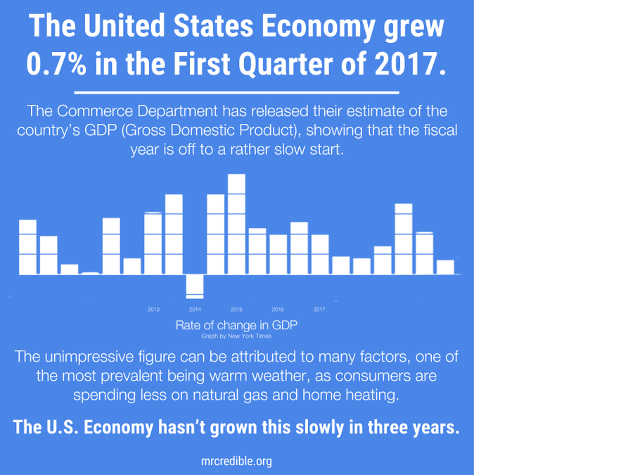 Drawing timeline economy. First quater gdp