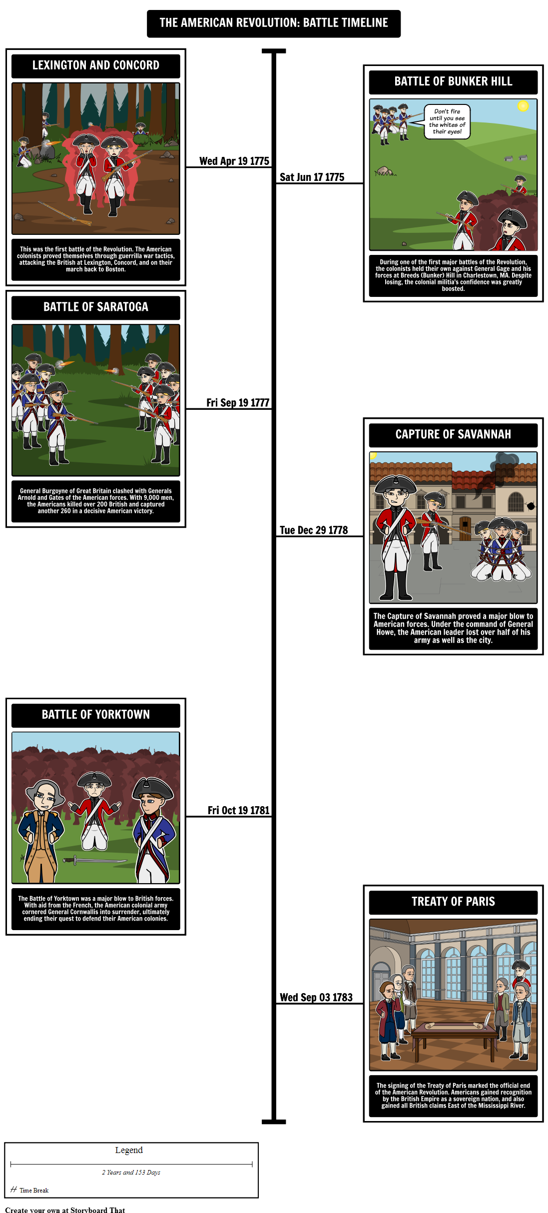 Drawing timeline high school. Template maker sequence of