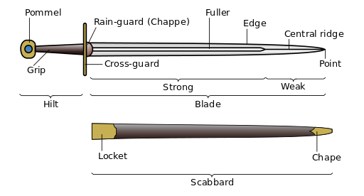Swordsman drawing dual. Sword wikipedia partsensvg