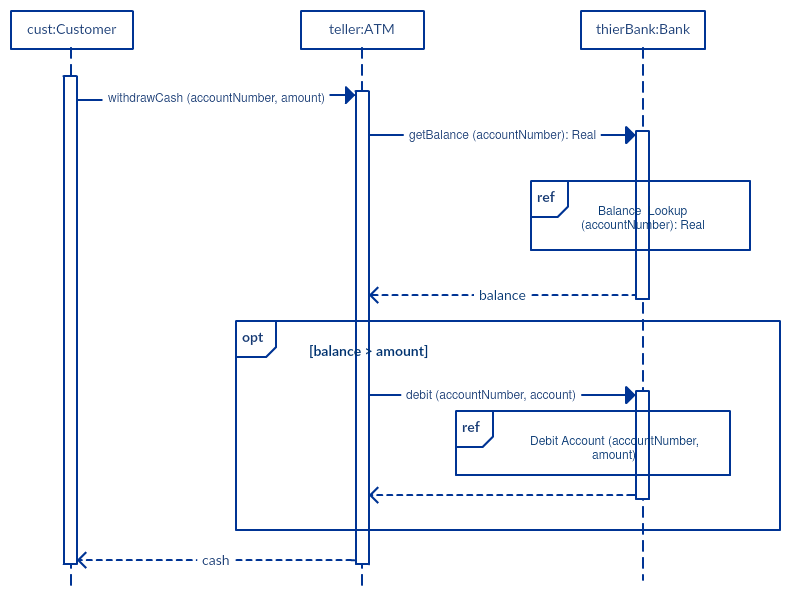 Loop drawing detailed. Sequence diagram tutorial complete