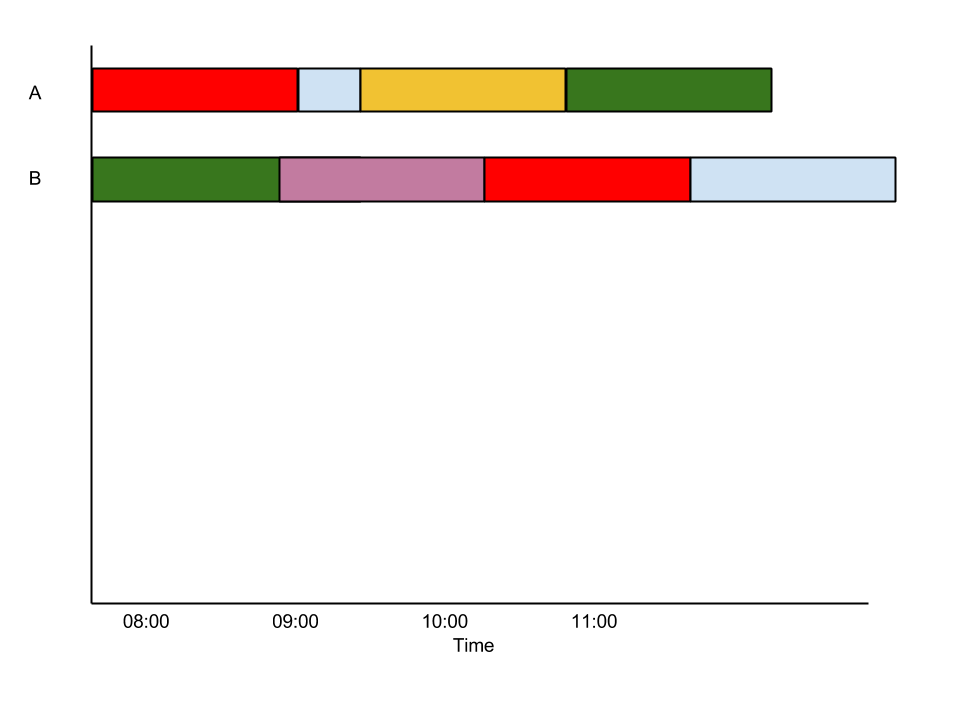 Drawing timelines horizontal. Python pandas stacked barchat