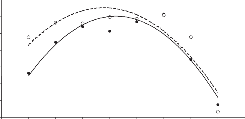Drawing values egg. Effect of initial mass