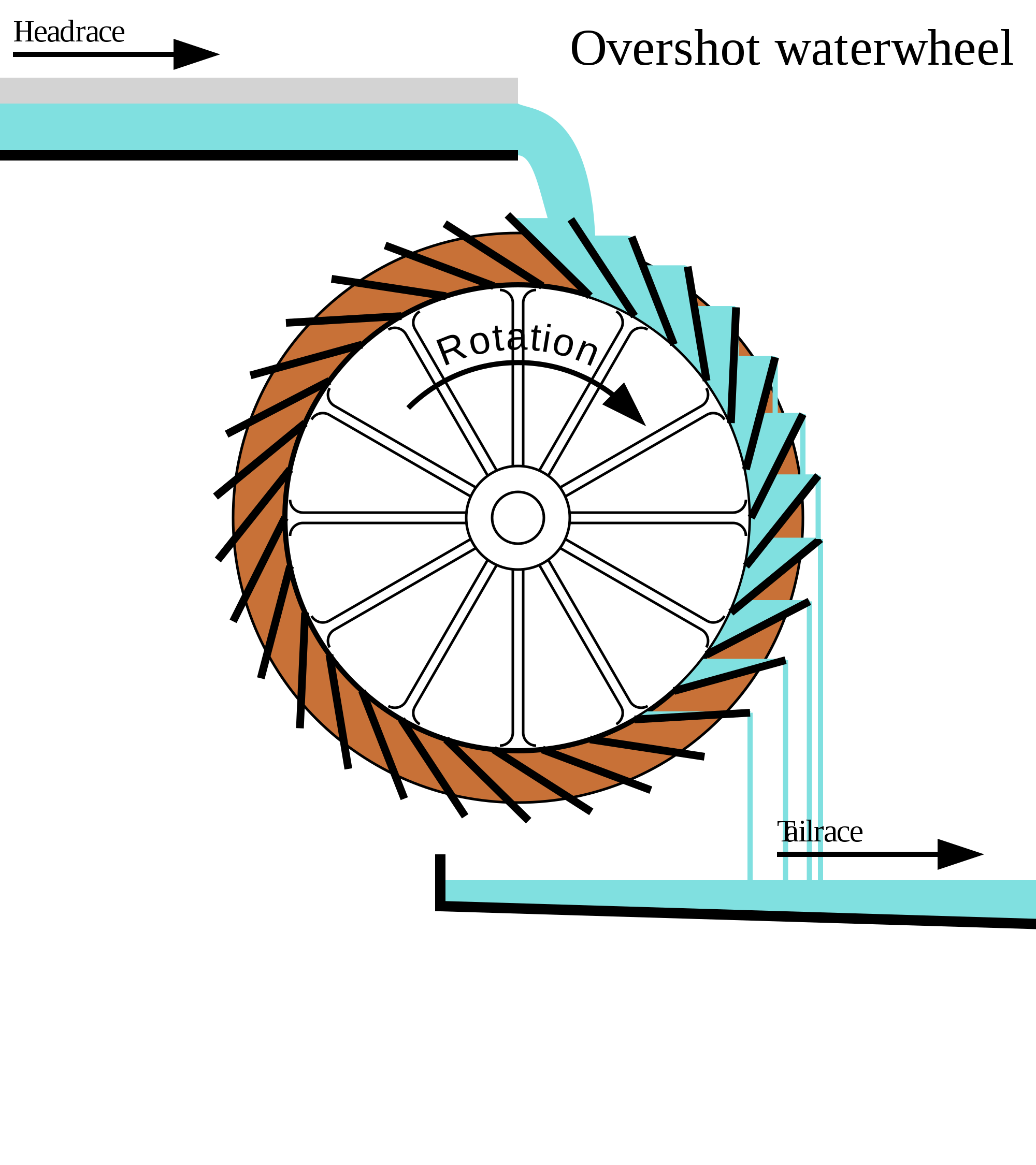 Drawing wheels water wheel. Wikipedia diagram of overshot
