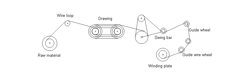 Of constant tension control. Transformation drawing svg transparent
