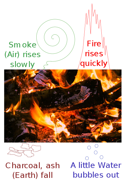 Ds bonfire png. Aristotle wikiwand the four