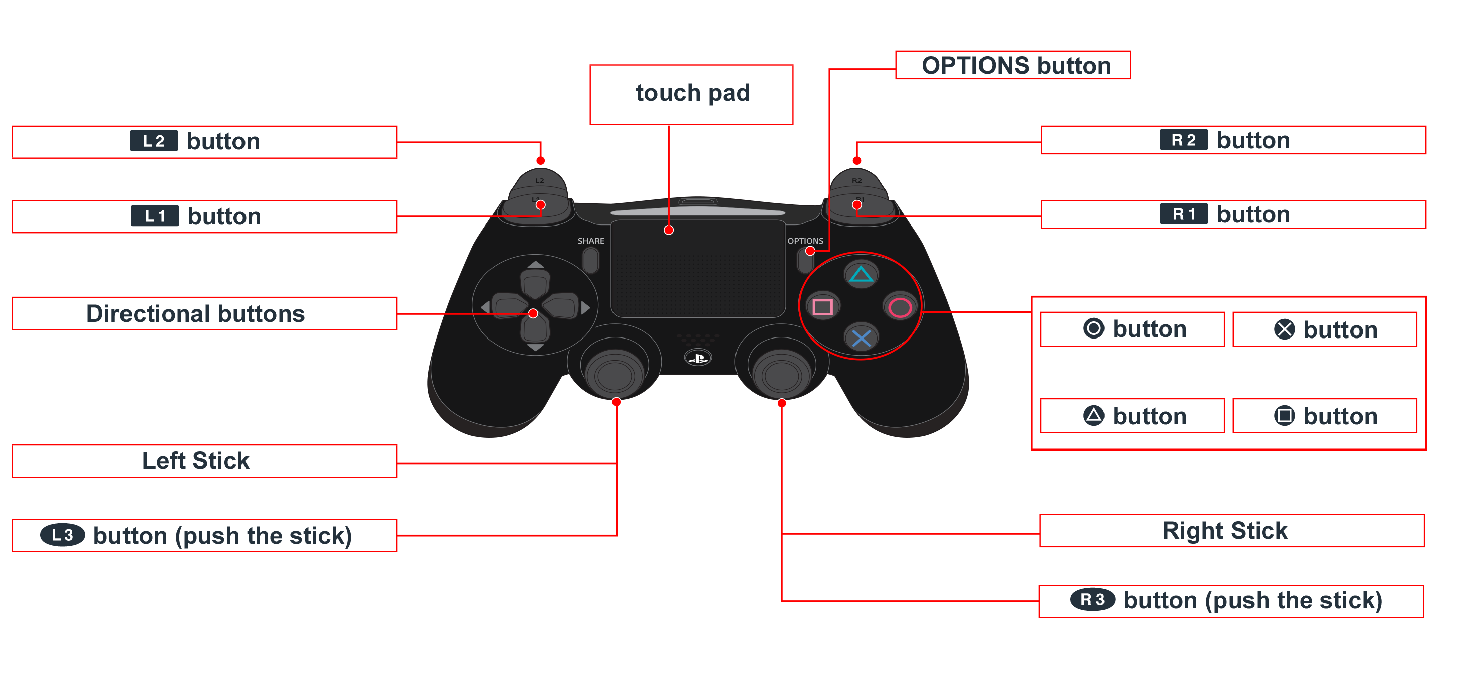 Dualshock 4 buttons png. Ps everybody s golf