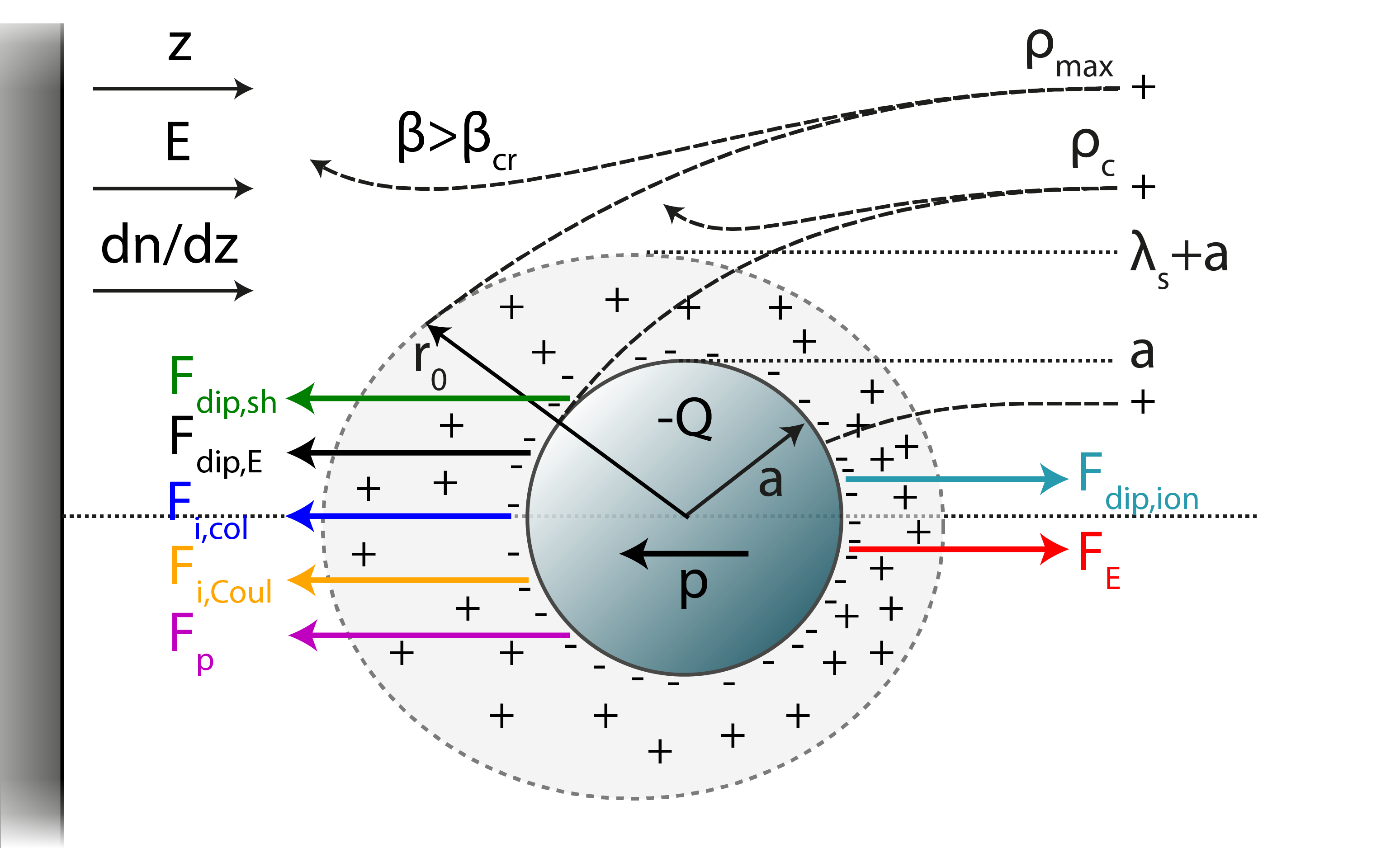 Dust particle png. Paper on force balance