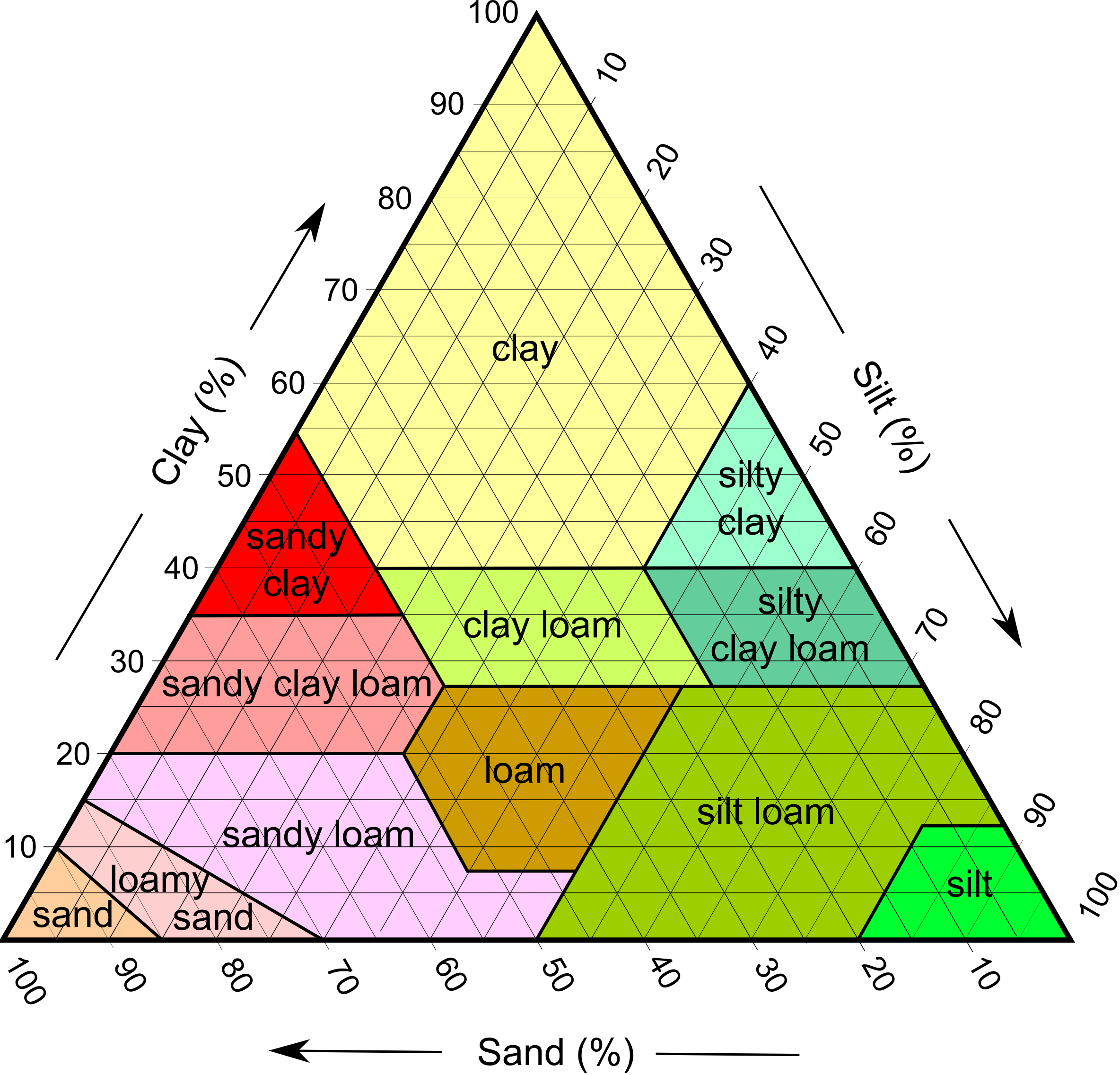 Earth soil texture clay png. File soiltexture usda wikimedia