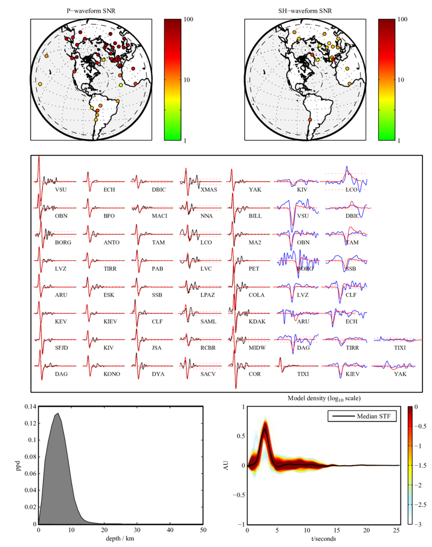 Earthquake vector procedure. Waveform data and source