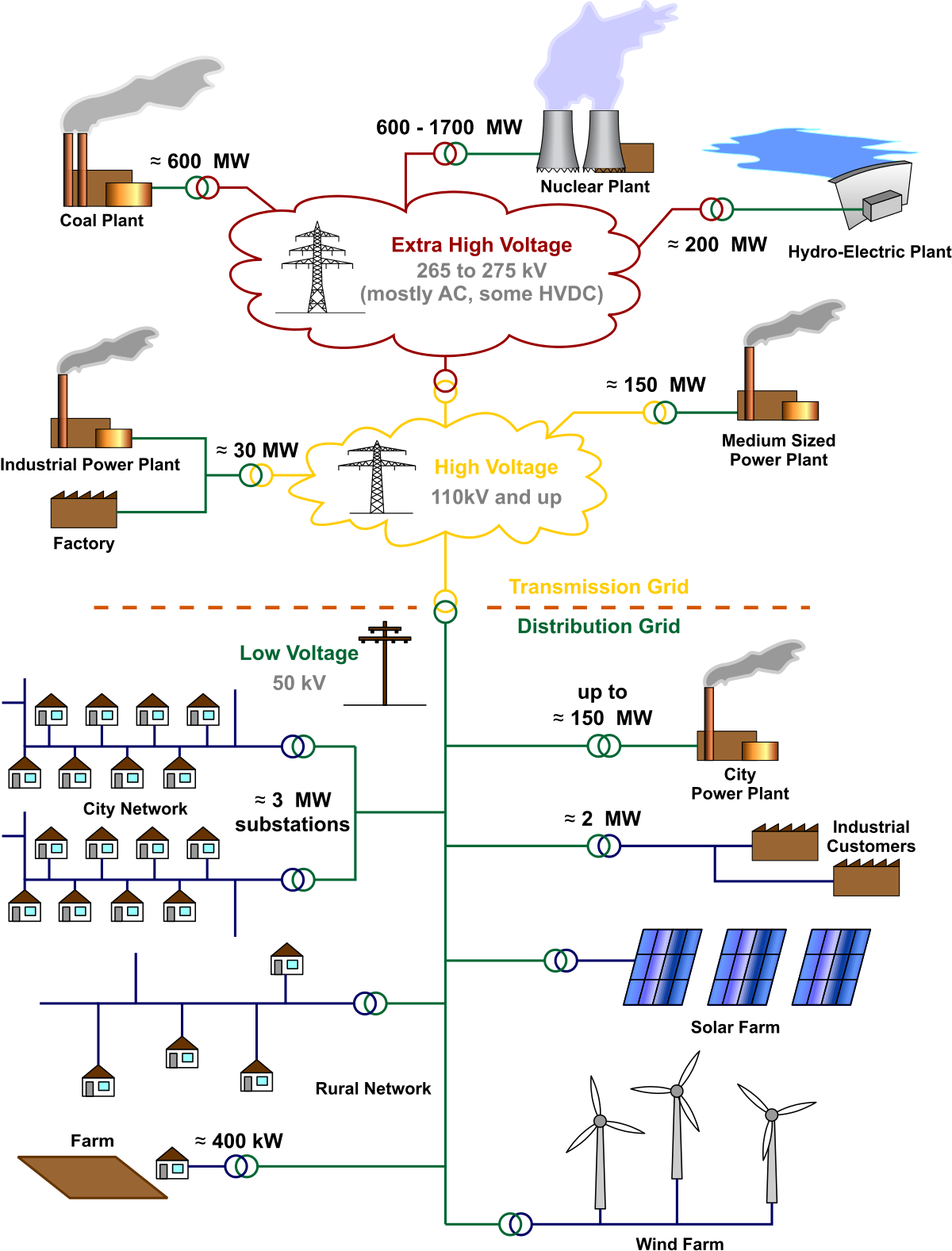 Electrician vector electricity grid. Availability based tariff wikipedia