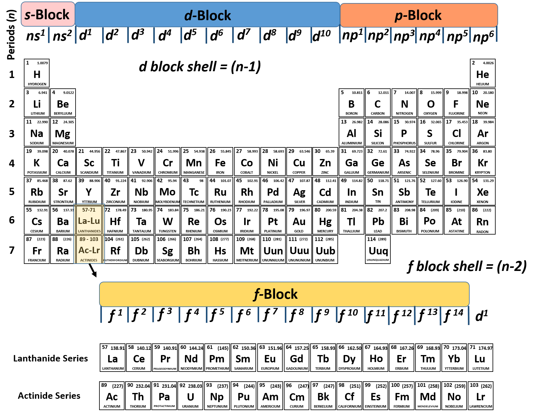 Elements drawing periodic table. Ch chapter atoms and