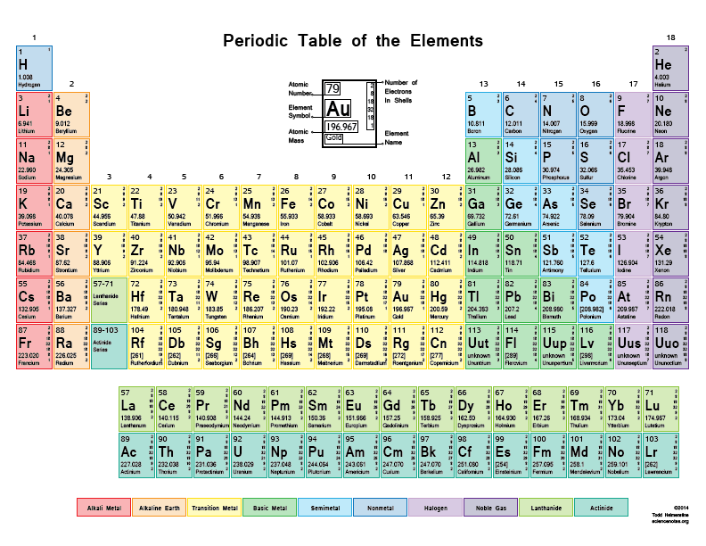 Elements drawing periodic table. Free printable tables pdf