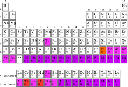 Elements drawing periodic table. Synthetic element wikipedia