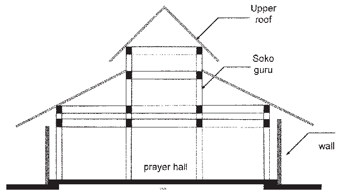 Spatial drawing space element. Principle structure and elements